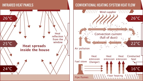 INFRAED VS CONVENTIONAL HEATING SYSTEM