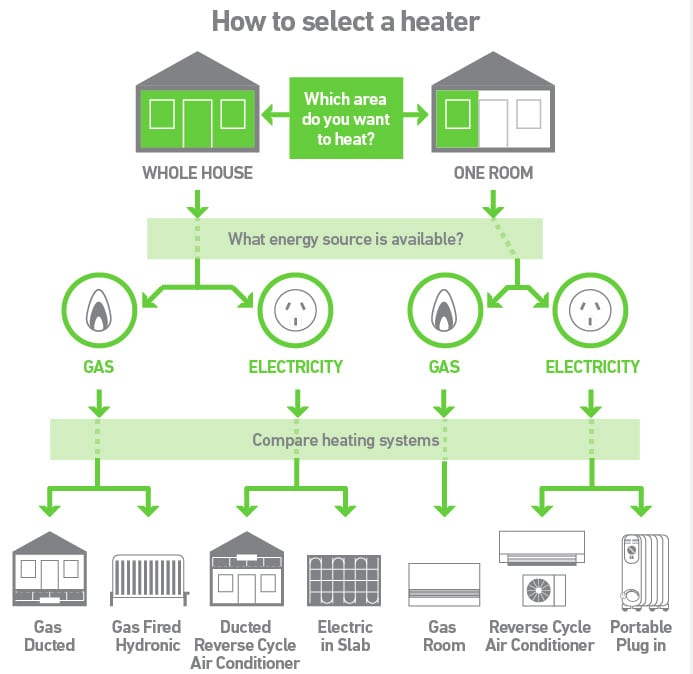 how to select heater