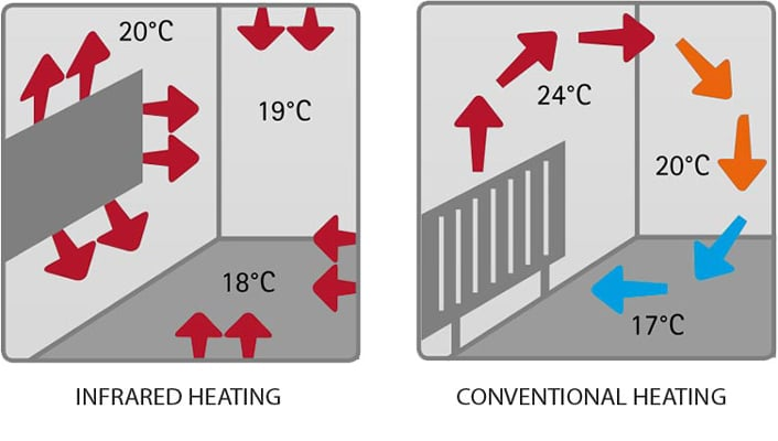 infrared heating vs conventional heating