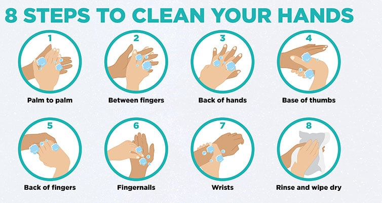 Steps Clean Hands